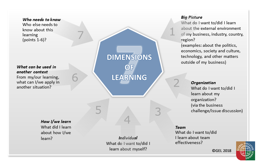 7D of Learning